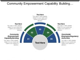 Community Empowerment Capability Building Shareholder Employees Regulatory Authorities