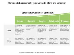 Community Engagement Framework With Inform And Empower
