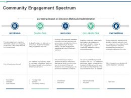 Community Engagement Spectrum Ppt Powerpoint Presentation Infographic Inspiration