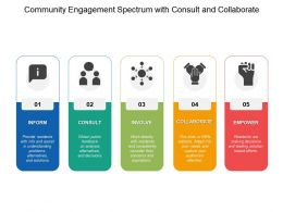 Community Engagement Spectrum With Consult And Collaborate