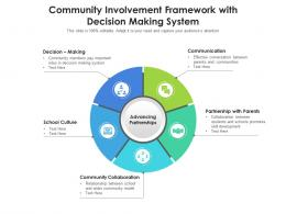 Community Involvement Framework With Decision Making System