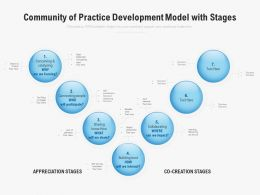 Community Of Practice Development Model With Stages