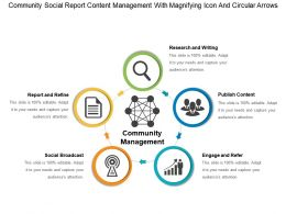 Community Social Report Content Management With Magnifying Icon And Circular Arrows