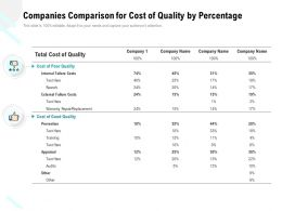 Companies Comparison For Cost Of Quality By Percentage