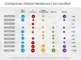 Companies Global Headcount By Location