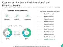 Companies Position In The International And Domestic Market Declining Market Share Telecom Company Ppt Grid