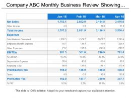 Company Abc Monthly Business Review Showing Profit And Loss Kpis With Net Sales