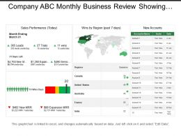 Company Abc Monthly Business Review Showing Sales Performance Board