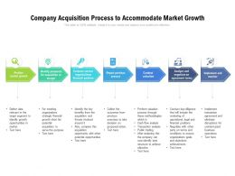 Company Acquisition Process To Accommodate Market Growth