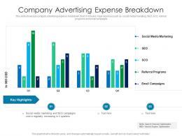 Company Advertising Expense Breakdown