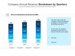 Company Annual Revenue Breakdown By Quarters