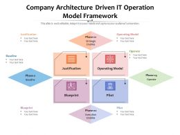 Company Architecture Driven It Operation Model Framework