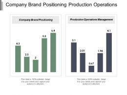 Company Brand Positioning Production Operations Management Industry Life Cycle Cpb