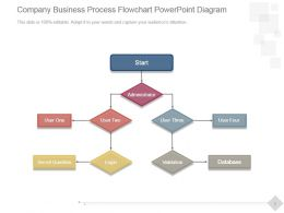 Company Business Process Flowchart Powerpoint Diagram
