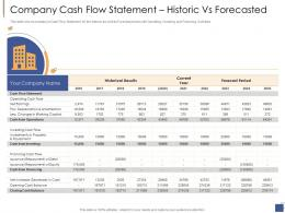 Company Cash Flow Statement Historic Vs Forecasted Investment Generate Funds Private Companies Ppt Tips