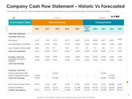 Company Cash Flow Statement Historic Vs Forecasted Raise Non Repayable Funds Public Corporations Ppt Grid