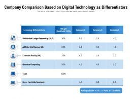 Company Comparison Based On Digital Technology As Differentiators
