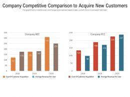 Company Competitive Comparison To Acquire New Customers
