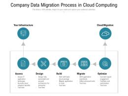 Company Data Migration Process In Cloud Computing