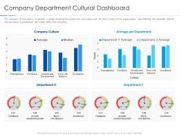 Company Department Cultural Dashboard Improving Workplace Culture Ppt Elements