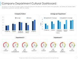 Company Department Cultural Dashboard Leaders Guide To Corporate Culture Ppt Graphics