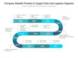 Company Detailed Timeline In Supply Chain And Logistics Segment