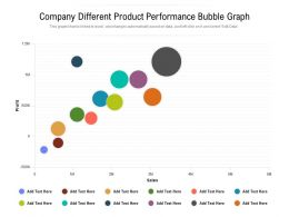 Company Different Product Performance Bubble Graph