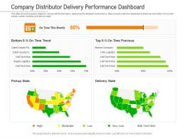 Company Distributor Delivery Performance Dashboard Powerpoint Template