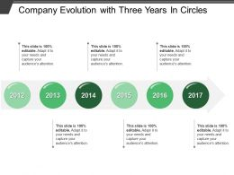 Company Evolution With Three Years In Circles