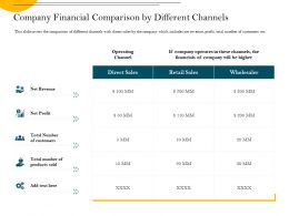 Company Financial Comparison By Different Channels Sold Ppt Powerpoint Presentation File Visuals