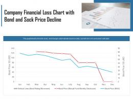 Company Financial Loss Chart With Bond And Sock Price Decline