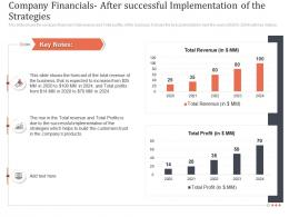 Company Financials After Successful Implementation Of The Strategies Earn Customer Loyalty Towards