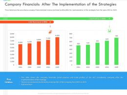Company Financials After The Implementation Of The Strategies Inefficient Business