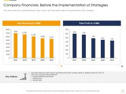 Company Financials Before The Implementation Of Strategies Identifying New Business Process Company