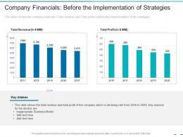 Company Financials Before The Implementation Of Strategies Transformation Of The Old Business