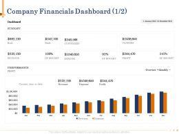 Company Financials Dashboard N486 Powerpoint Presentation Grid