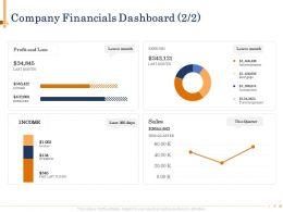 Company Financials Dashboard N487 Powerpoint Presentation Tips