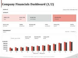 Company Financials Dashboard Performance Ppt File Formats