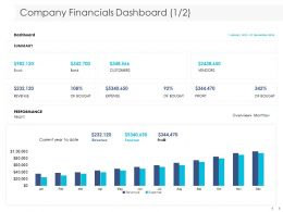Company Financials Dashboard Performance Ppt Powerpoint Presentation Themes