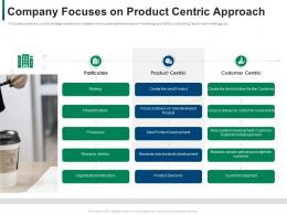 Company Focuses On Product Centric Approach Developing Refining B2b Sales Strategy Company Ppt Style