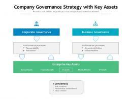 Company Governance Strategy With Key Assets