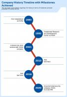 Company History Timeline With Milestones Achieved Template 65 Report Infographic PPT PDF Document