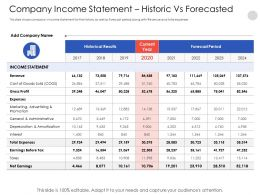 Company Income Statement Historic Vs Forecasted 2024 Powerpoint Presentation Tips