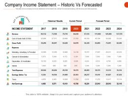 Company Income Statement Historic Vs Forecasted Ppt Infographics Aids