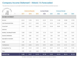 Company Income Statement Historic Vs Forecasted Revenue Ppt Slides Information