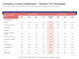 Company Income Statement Historic Vs Forecasted Stock Market Launch Banking Institution Ppt Ideas
