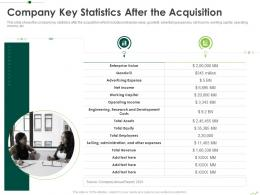 Company Key Statistics After The Acquisition Routes To Inorganic Growth Ppt Template