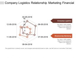 Company Logistics Relationship Marketing Financial Compare Financial Branding Cpb