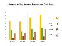 Company Making Business Revenue From Food Crops