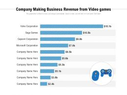 Company Making Business Revenue From Video Games